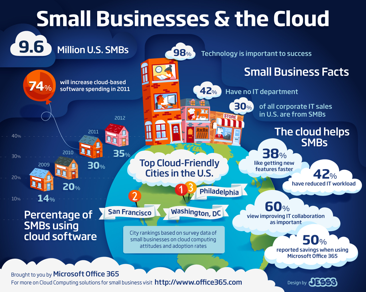 Small Business | cloudsommelier
